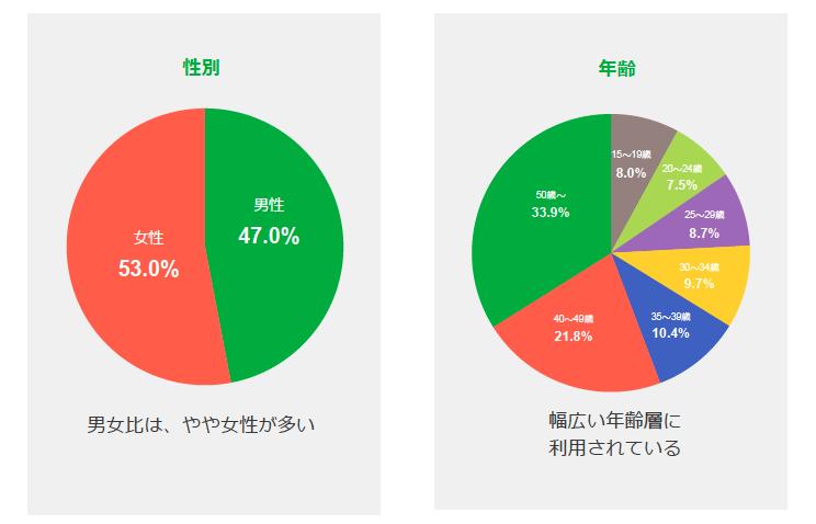 LINE広告_配信